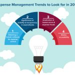 Zento- Expense Management Trends